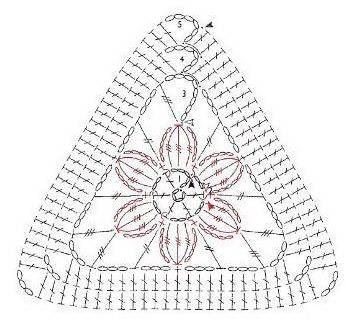 Esquema de triágulo