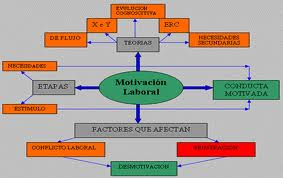 Motivación Laboral Motivación Y Motivación Laboral