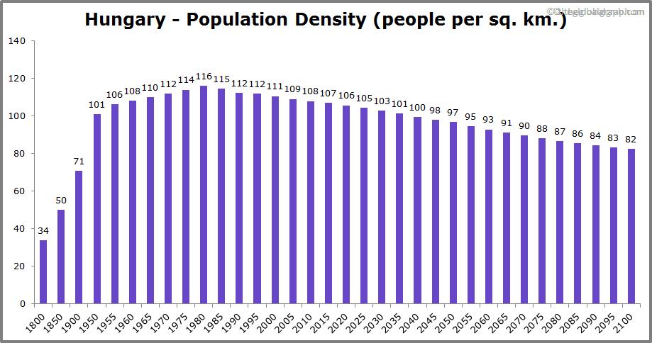 Hungary  Population Density (people per sq. km.)