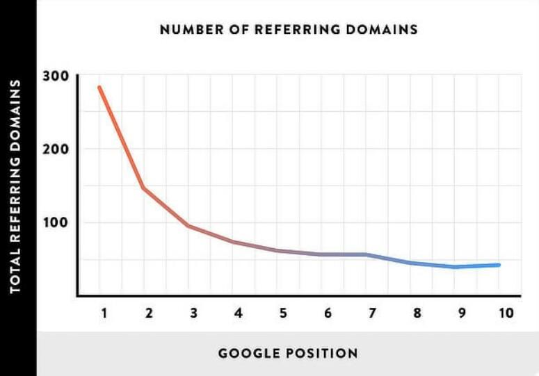 Jumlah Domain Perujuk