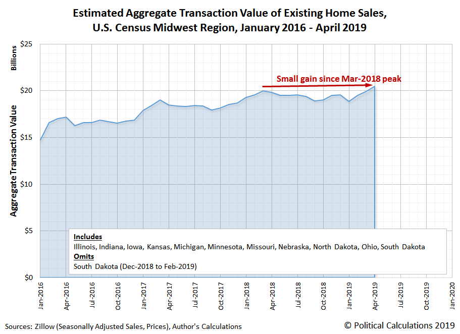 Estimated Aggregate Transaction Values for Existing Home Sales, U.S. Census Midwest Region, January 2016 to April 2019