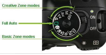 Fungsi Mode di Kamera DSLR