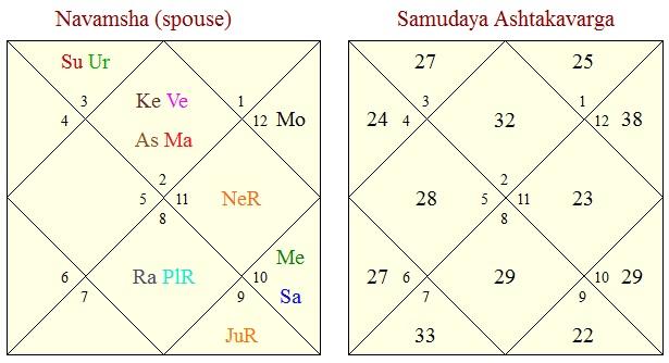 navamsa kundli vedic astrology