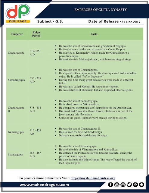 DP | Emperors Of Gupta Dynasty | 21 - 12 -17
