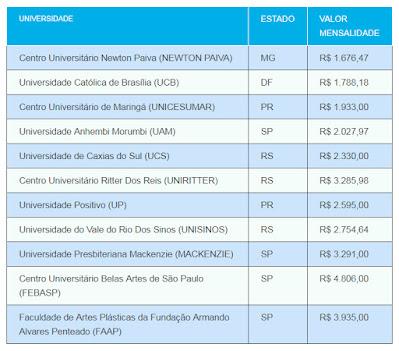 quanto-custa-o-curso-de-arquitetura-e-urbanismo-benderartes.blogspot.com