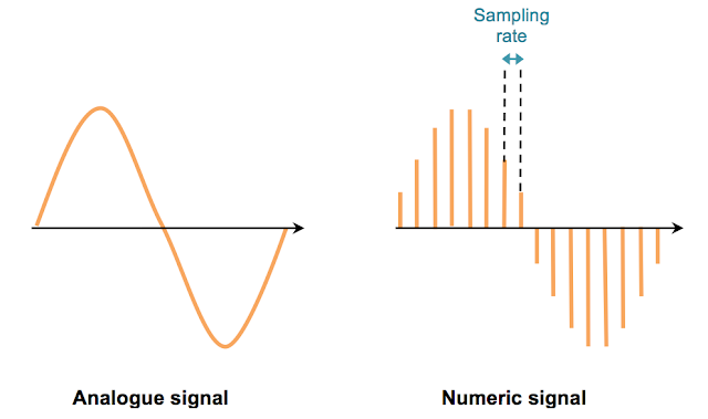 Analogic versus numeric audio signal