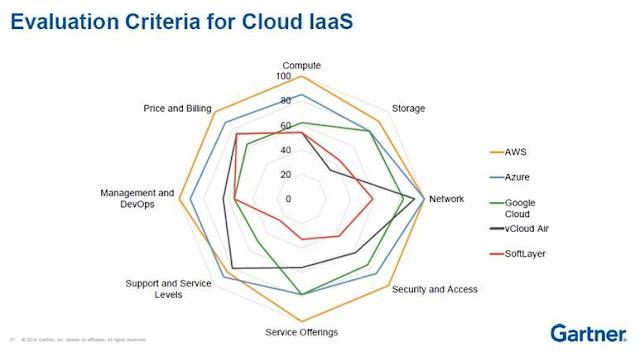 criterios de evaluación para el cloud