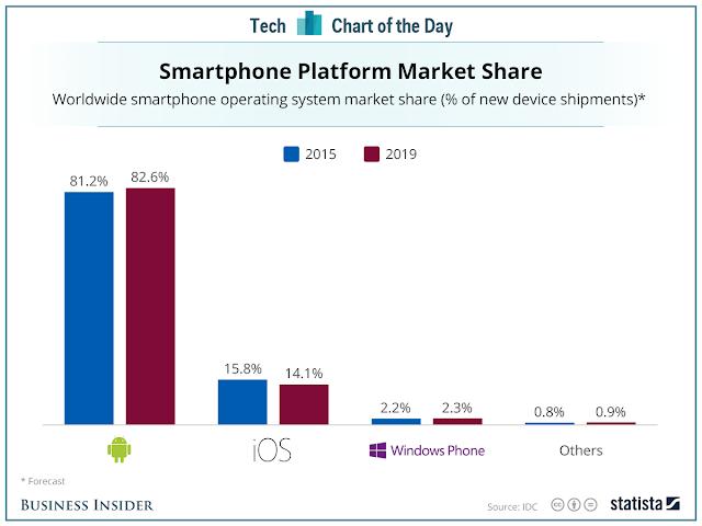 pangsa pasar platfor smartphone 2015 - 2019