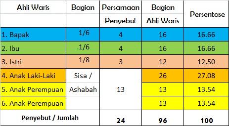 Tata Cara dan Contoh Pembagian Waris Secara Islam ...