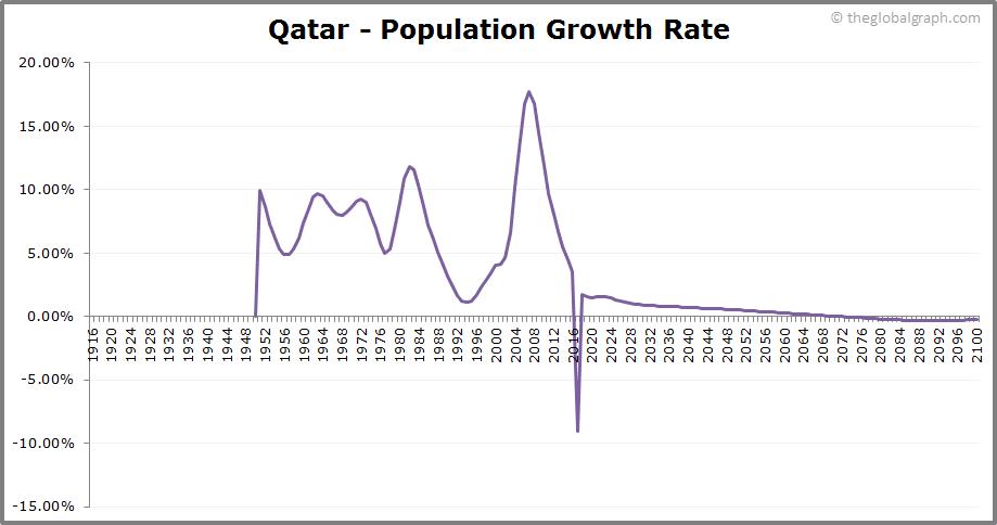 Qatar  Population Growth Rate