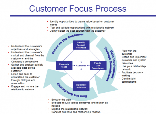 """define customer focus Customer focus in customer focus, the iso 9001requirement is inclined towards the underlying concept of customer responsiveness, which is defined as giving customers what they have contracted to receive this is defined in iso 9001 clause 52 """"customer focus"""" the principle of customer focus is a wider concept."""