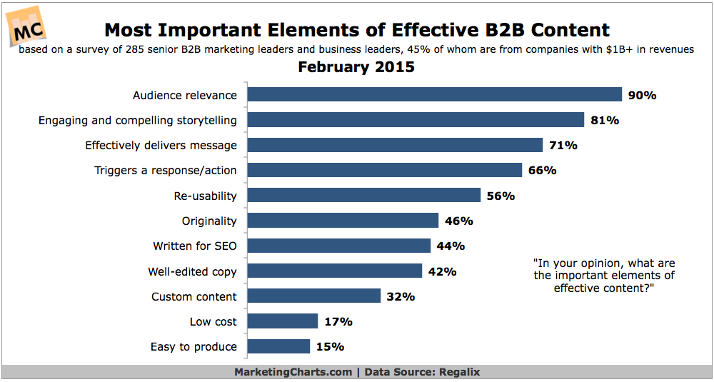 Most important elements in B2B content marketing are audience relevance and compelling storytelling