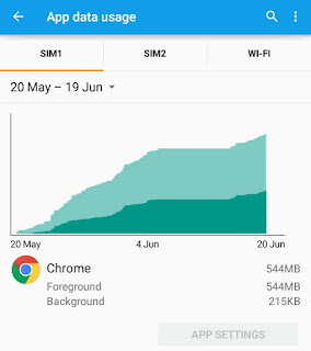 Chrome data usage report