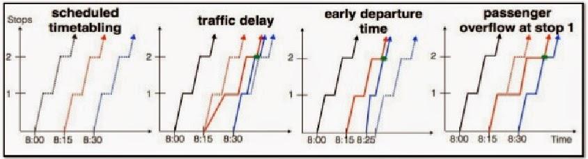 Actual bus runs in a time-space diagram