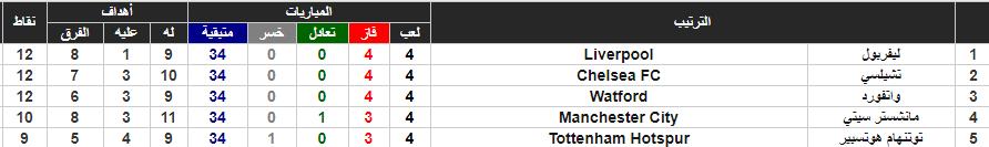 جدول ترتيب الدورى الإنجليزى وموقف ليفربول وتوتنهام