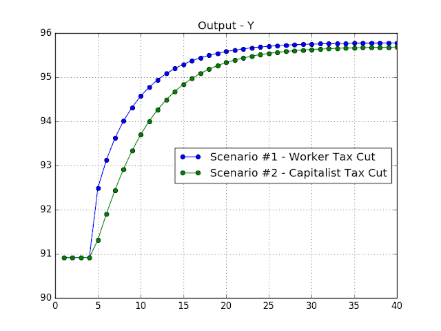 Chart: Two Tax Cut Scenarios