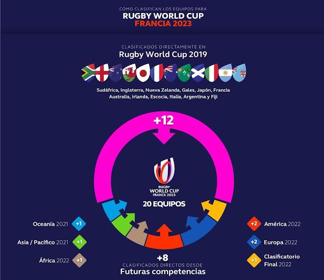 Definido el proceso clasificatorio para Rugby World Cup 2023