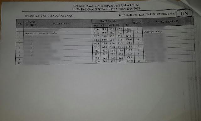 Humaedi Suhada: Ujian Nasional