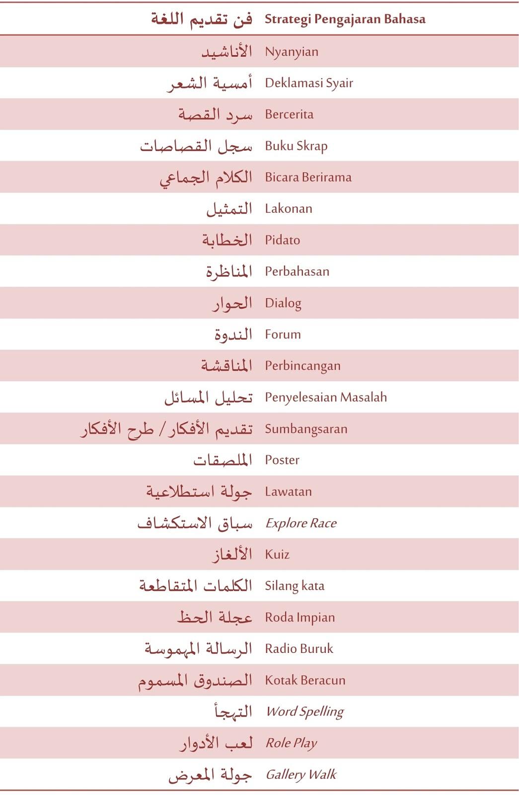 Bahasasyurga Net Istilah Berkaitan Pdpc Bahasa Arab