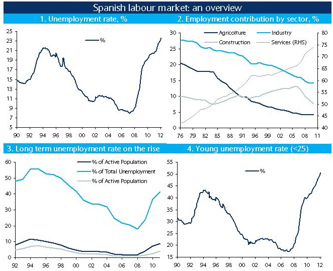 Spain Overview: Economic Analysis and M&A Market Trends