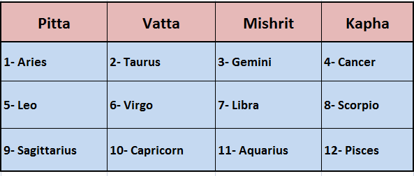 Zodiac Signs In Vedic Astrology Part 2 Astro X