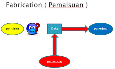 Fabrication ( pemalsuan):