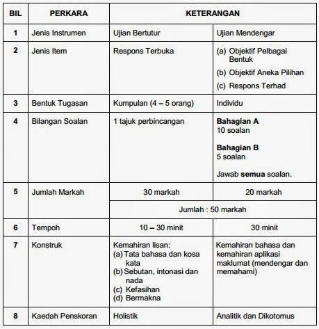 Dynamic Information: Format PT3 Bahasa Melayu, Bahasa