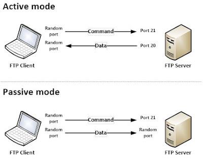 FTP Mode aktif dan mode pasif