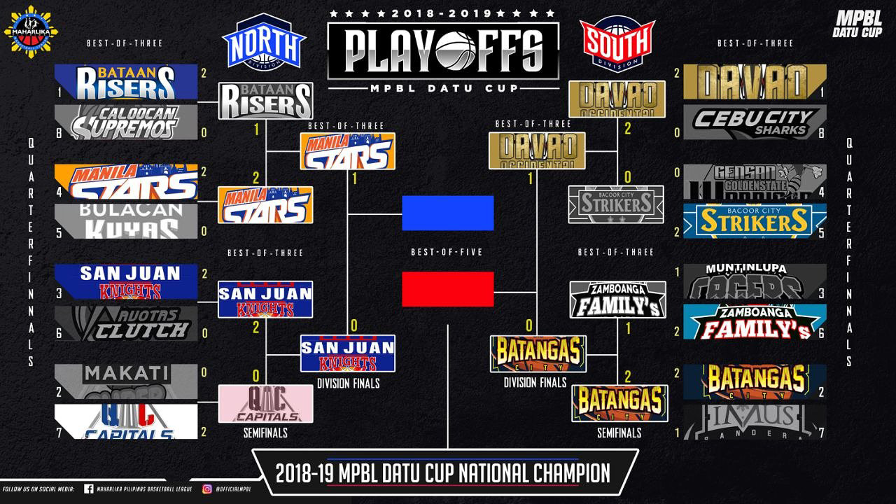 Manila Stars def. San Juan Knights, 91-88 (REPLAY VIDEO) MPBL North Division Finals Game 1