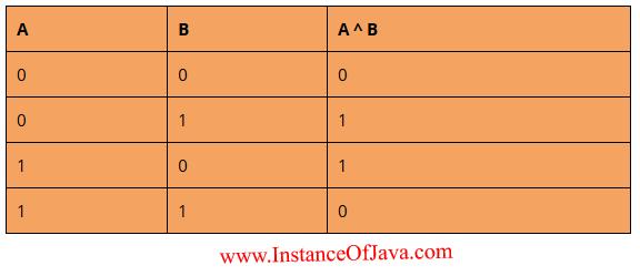 Java bitwise XOR operator