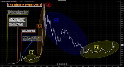 Bitcoin è l'opposto di uno schema Ponzi