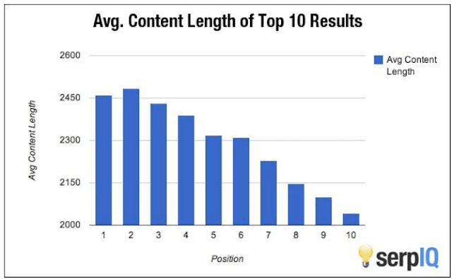 Content Length vs Google Ranking