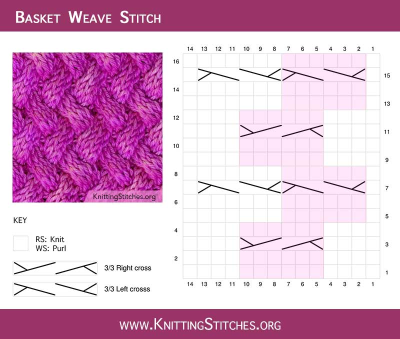 Basket Weave Cable chart