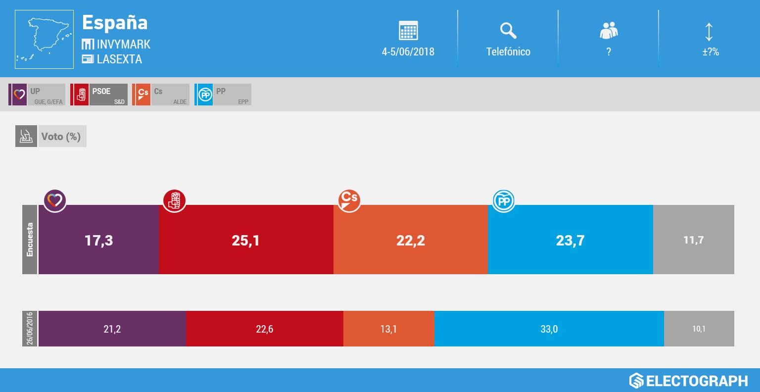 Gráfico de la encuesta para elecciones generales en España realizada por Invymark para LaSexta en junio de 2018