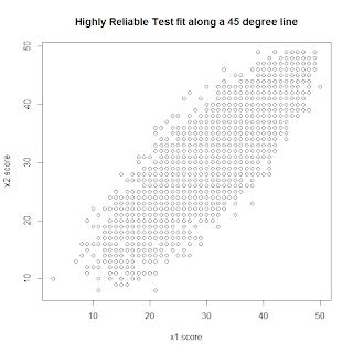 Econometrics By Simulation: Estimating Reliability