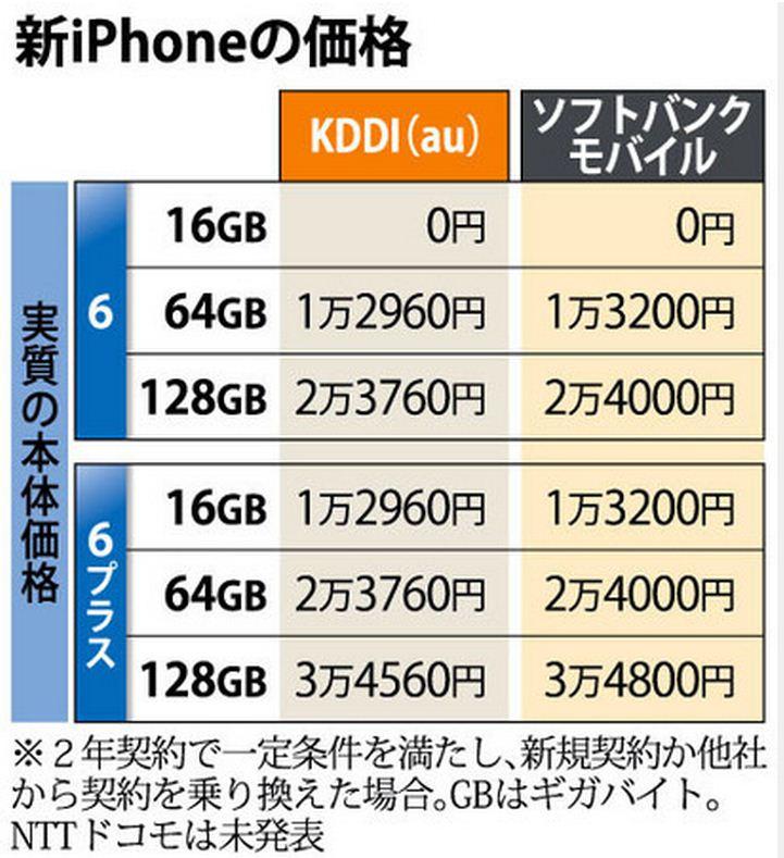 Giá iphone 6 tại Nhật Bản