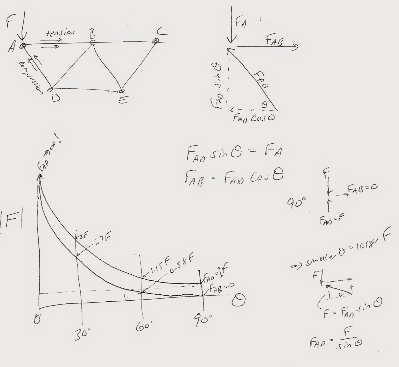 Engr Arch Bridges Drawing With Equations In Inventor Stressysis Including Gravity