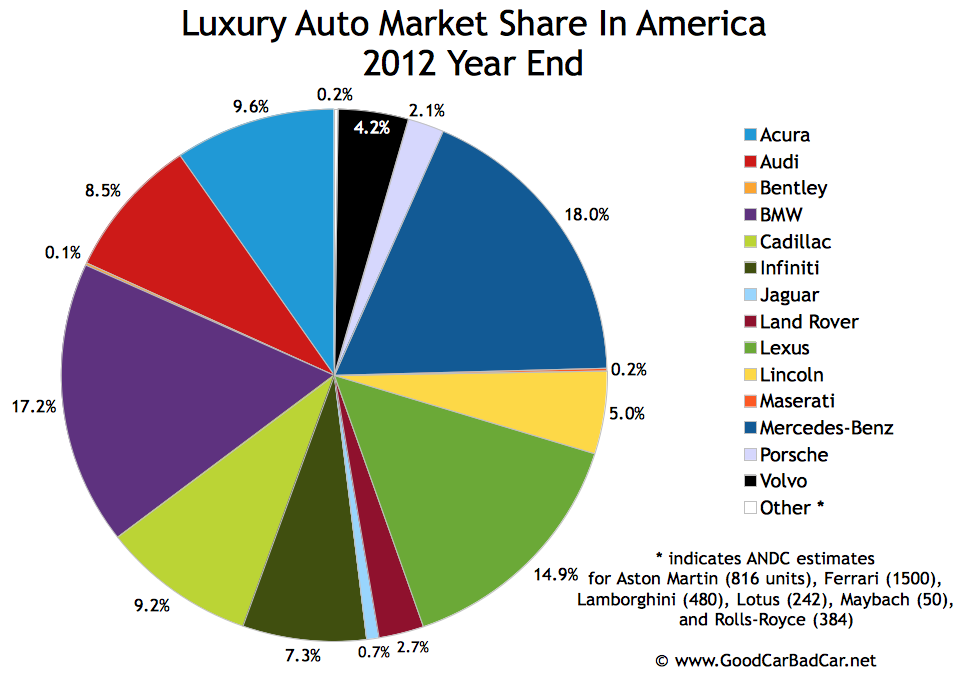 List Best Selling Luxury Cars In America: 2012 Year End Top 30 Best-Selling Luxury Vehicles In