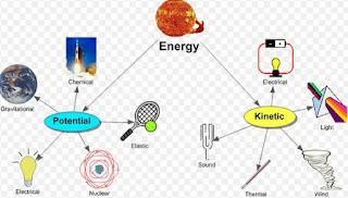 Energi Mekanik, Kinetik, Dan Potensial