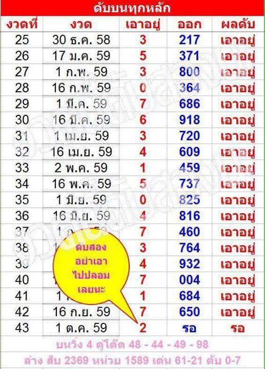 Thai Lottery Non Miss VIP Cut Digit Tips 01/10/2016 - My4website ...