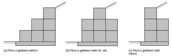 costruire-muri-di-contenimento-con-le-gabbionate