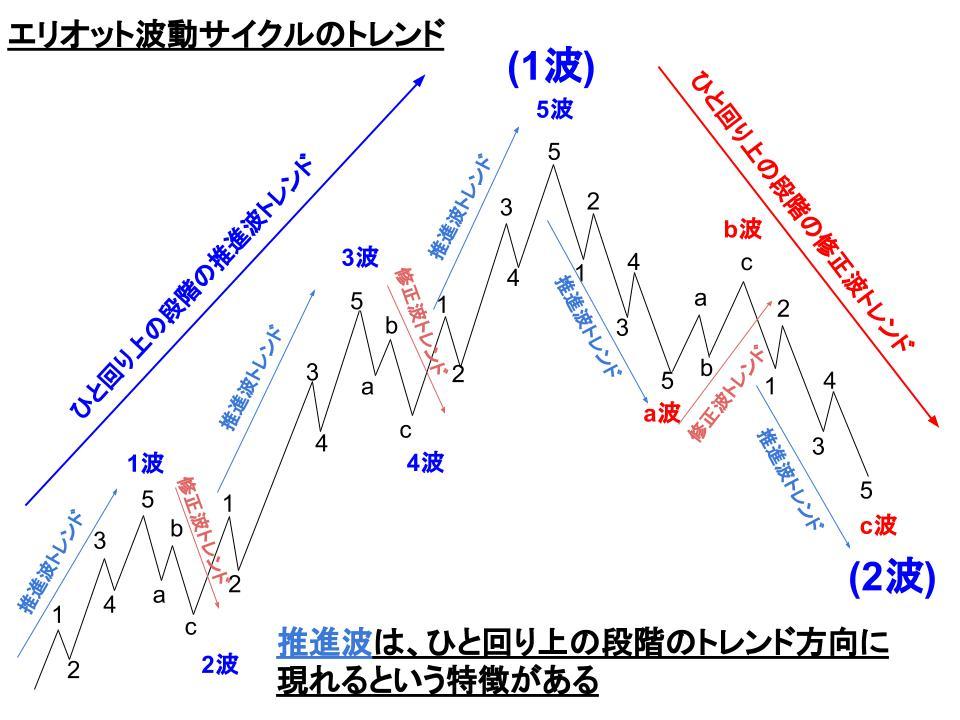 サイクルにおけるトレンドのイメージ図