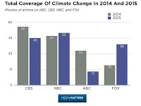 US broadcast network minutes of climate coverage in 2014 and 2015. (Illustration Credit: Media Matters for America) Click to Enlarge.