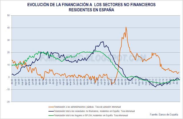 Evolucion de la financiacion a los sectores no financieros residentes en España
