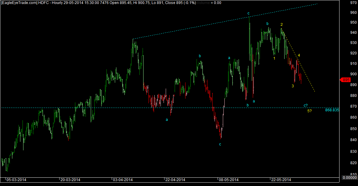 HDFC ABC Continues