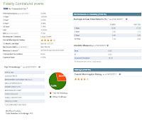 Fidelity Contrafund (FCNTX) Fund