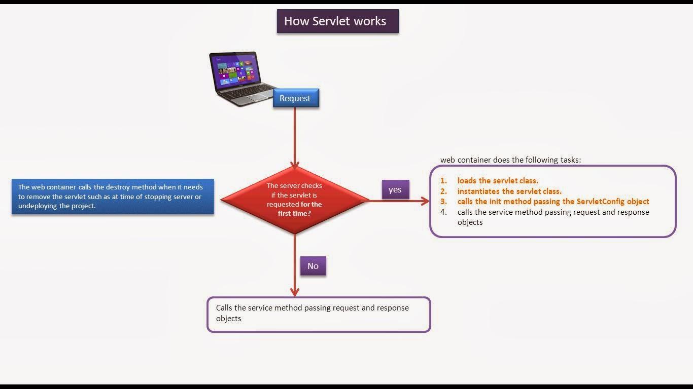 How Net Framework Works Diagram Pontiac G6 2006 Radio Wiring Java Ee Servlets Flow Chart