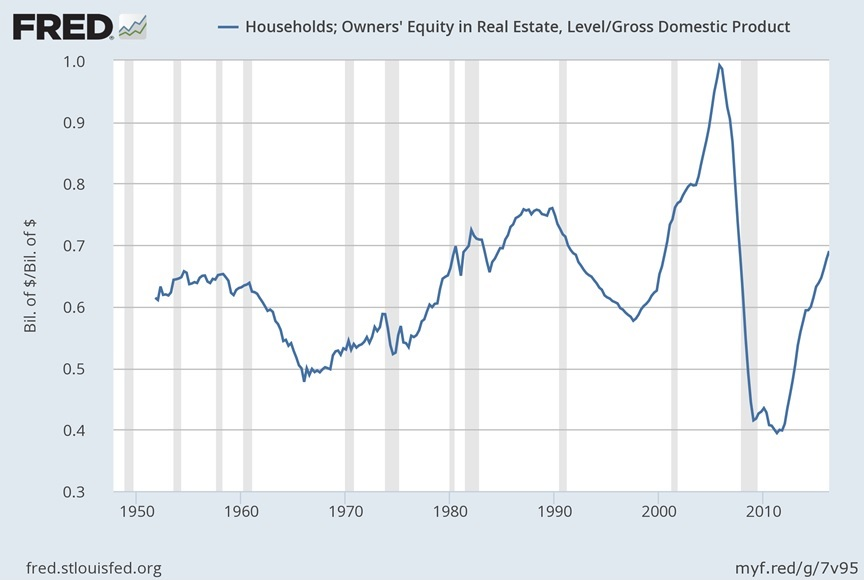 Conversable Economist: Snapshots Of The Us Housing Market