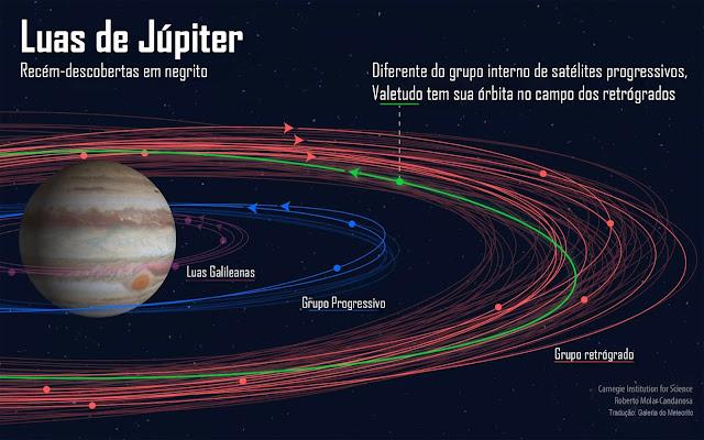 Orbita dos satélites naturais de Júpiter e dos satélites recém descobertos - Roberto Molar-Candanosa -  Carnegie Institution for Science - Galeria do Meteorito
