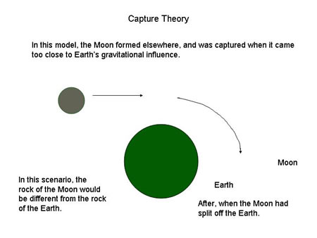 gonzalez-formation of the moon